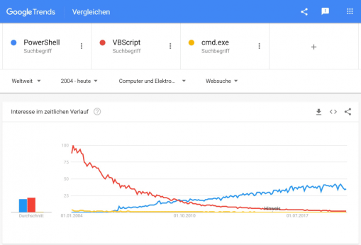 PowerShell Google Trends
